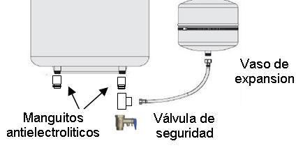 Valvula de seguridad termo electrico gotea hydraulic for Valvula de seguridad termo electrico